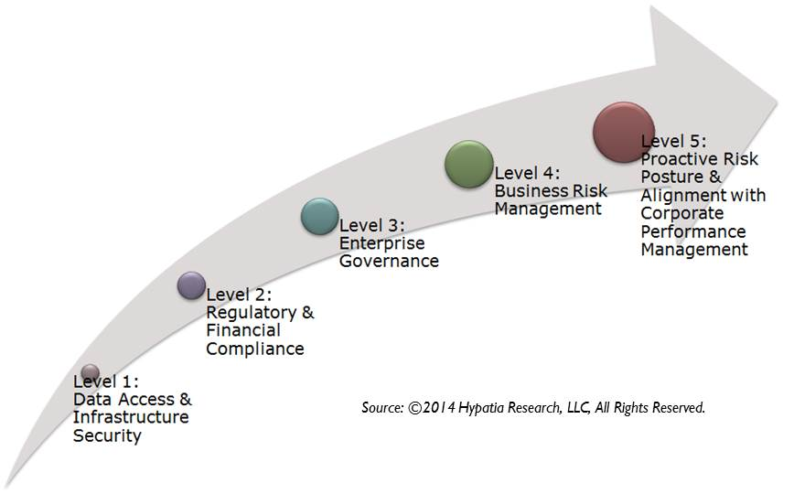Where & When Do Companies Need Governance Risk & Compliance Solutions?