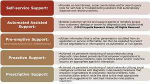 Social Analytics & Intelligence for Customer Service Excellence!