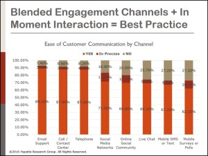Success Strategies in Customer Engagement and Journey Design